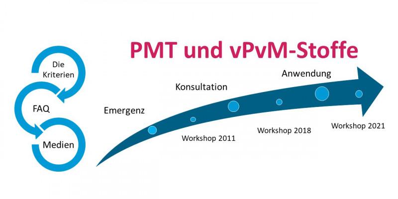 PMT- und vPvM-Stoffe unter REACH