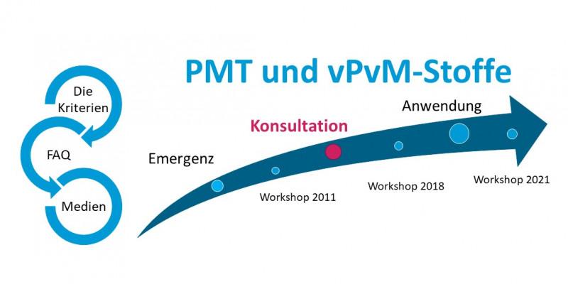 Öffentliche Konsultation der PMT/vPvM-Kriterien