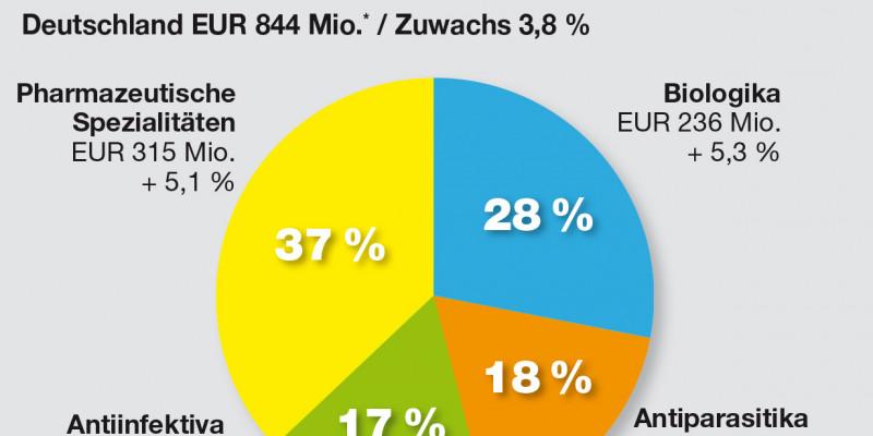 Tortendiagramm, welches die Marktanteile der vier Tierarzneimittelklassen darstellt: pharmazeutischen Spezialitäten (37%), Biologika (28%), Antiparasitika (18%) und Antiinfektiva (17%).