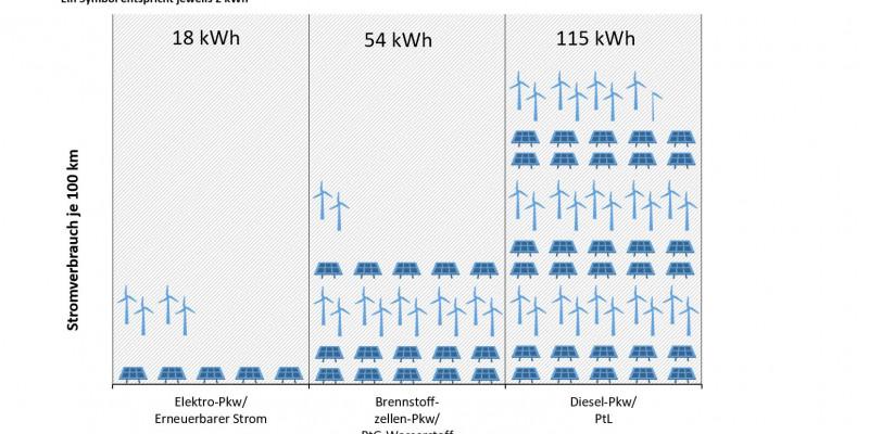 Die Grafik zeigt den Stromverbrauch eines Pkw im Elektroantrieb, Brennstoffzellen-/Wasserstoff-Antrieb und herkömmlichen Verbrenner-Antrieb (PtL). Das E-Auto schneidet mit Abstand am besten ab, ist also am energieeffizientesten.