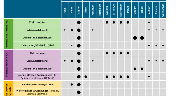 Die Graphik zeigt den relativen Rohstoffbedarf eines Kompaktklasse-Pkw in verschiedenen Nutzungen (2018 bis 2030)