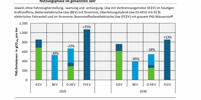 Die Graphik zeigt die Treibhausgasemissionen verschiedener Lkw-Antriebsoptionen im Fernverkehr in der Nutzungsphase in den Jahren 2025 und 2030