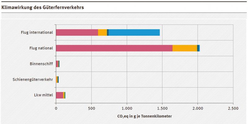 Das Diagramm zeigt die Klimawirkung der verschiedenen Verkehrsarten in CO2eq-Emissionen in g je Tonnenkilometer.