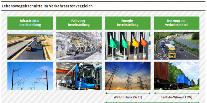Die Grafik zeigt die vier Lebenswegabschnitte der Lebenszyklusanalyse: Infrastrukturbereitstellung, Fahrzeugbereitstellung, Energiebereitstellung und Verkehrsmittelnutzung.