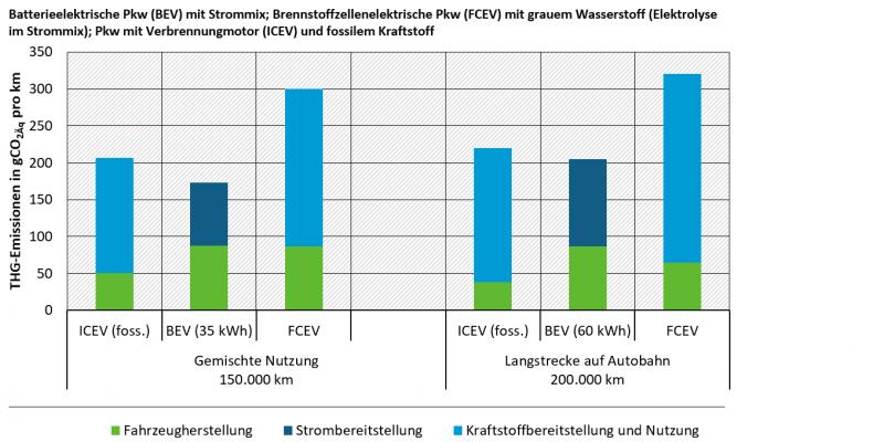 Die Graphik zeigt die Treibhausgasemissionen eines Kompaktklasse-Pkw in verschiedenen Nutzungen, von 2018 bis 2030