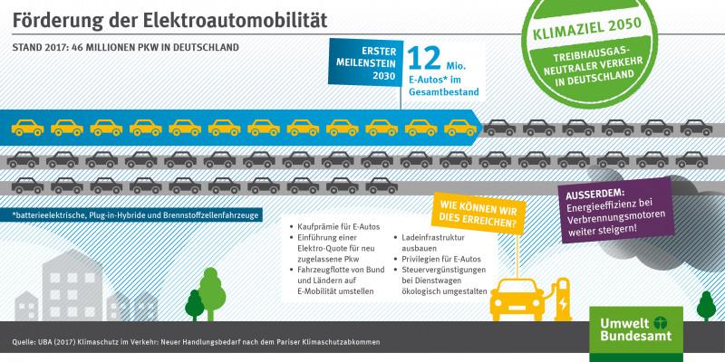 Die Grafik zeigt Maßnahmen zur Förderung der Elektromobilität.