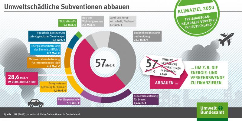 Die Grafik zeigt Subventionen, die die Umwelt schädigen und abgebaut werden sollten.