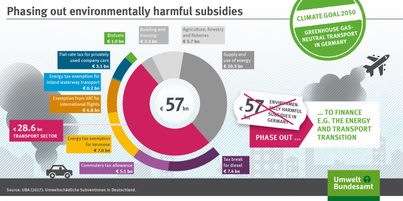The infographic shows which subsidies should be phased out.