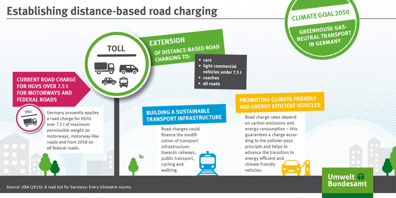The infographic shows the characteristics of a distance-based road charging.