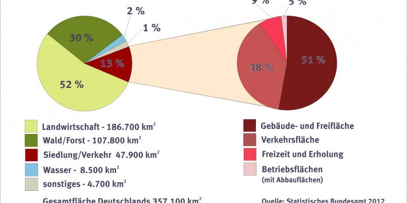 Bodennutzung - Zahlen für das Jahr 2011