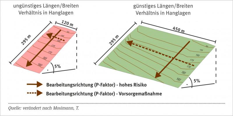 Schaubild zur Bearbeitungsrichtung bei Bodenerosion durch Wasser.
