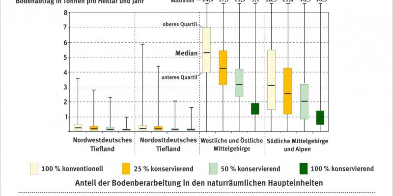 Schaubild zur Erosionsgefährdung - Spannweiten in den naturräumlichen Haupteinheiten.