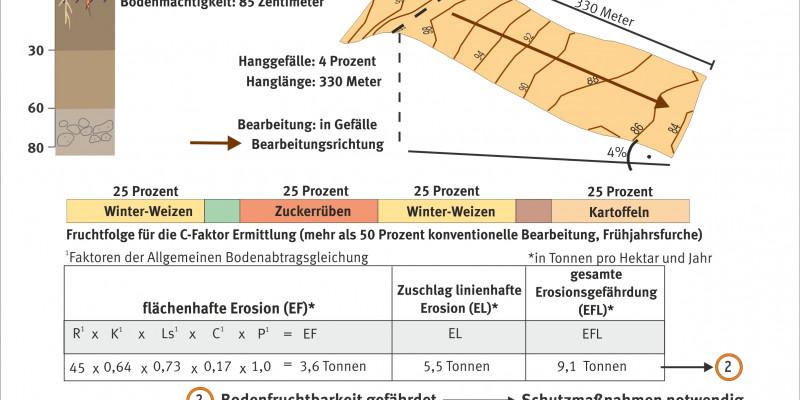 Schaubild zur Ermittlung der Erosionsgefährdung