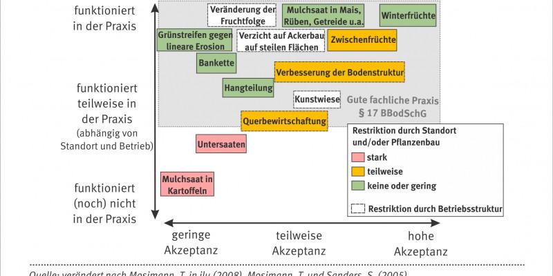 Chart showing measure taken to avoid erosion