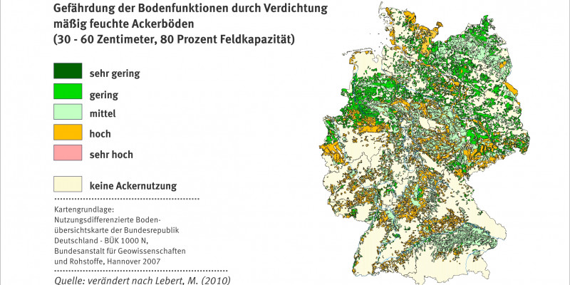 Schaubild zur Gefährdung der Bodenfunktionen bei 80 Prozent FK.