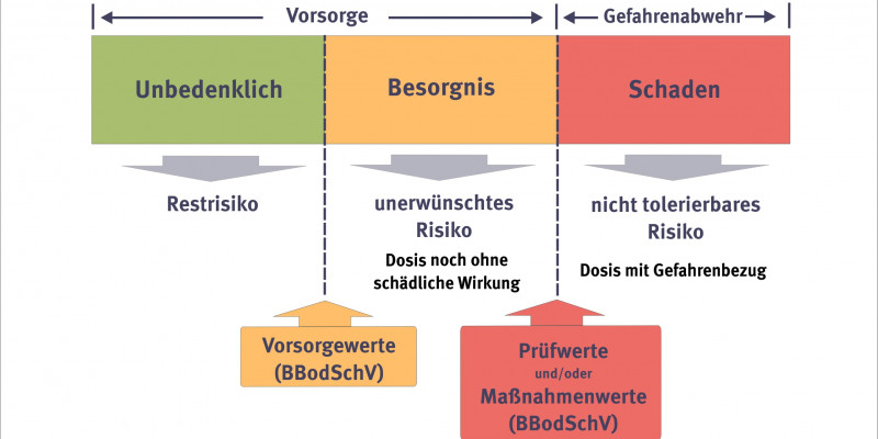 The graph shows how prevention works in soil protection. The most important interest of prevention is to identify risks.