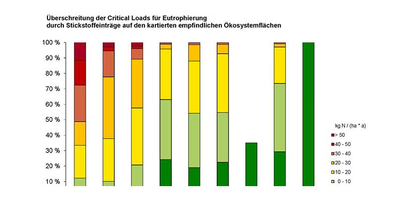 Balkendiagramm zur Überschreitung der Critical Loads für Eutrophierung durch Stickstoffeinträge auf den kartierten empfindlichen Ökosystemflächen in den Jahren 1990 bis 2007.