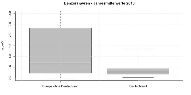 Benzo(a)pyren in PM10 - Jahresmittelwerte 2013
