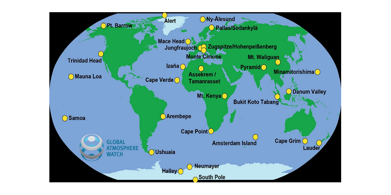 there are many GAW Global stations all around the globe