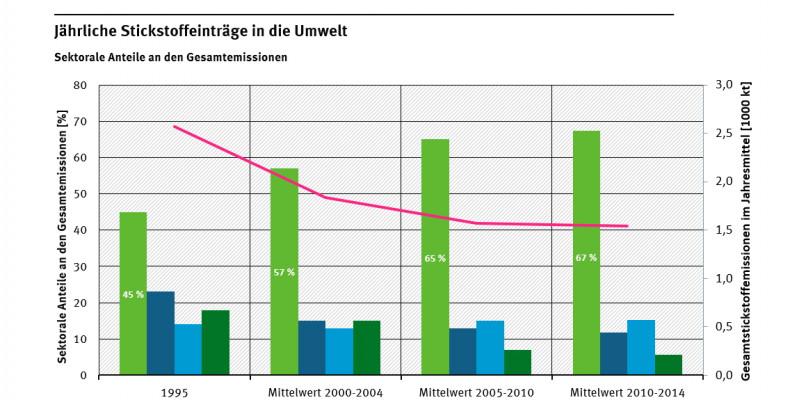 Jährliche Stickstoffeinträge in die Umwelt - Sektorale Anteile an den Gesamtemissionen 1995 - 2014