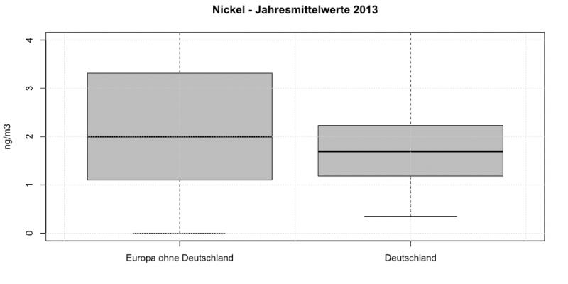 Nickel in PM10 - Jahresmittelwerte 2013