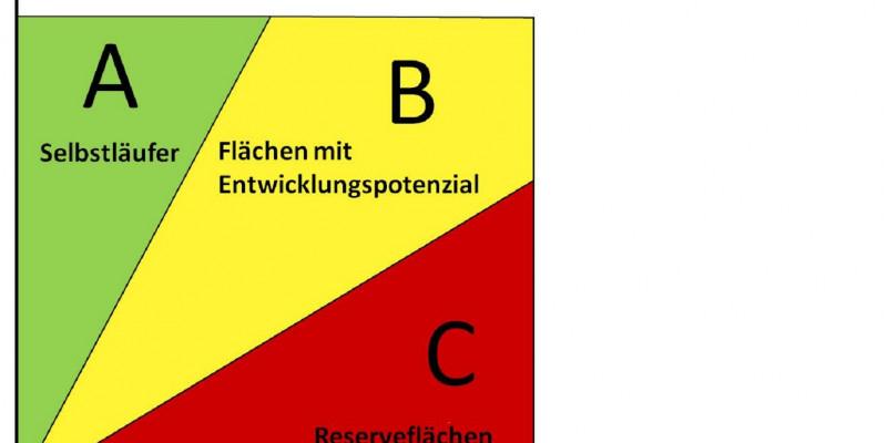 ABC-Brachflächenrecycling