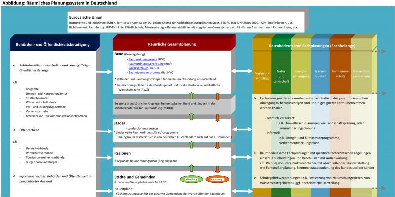 Planungsebenen und Planungszusammenhänge in Deutschland