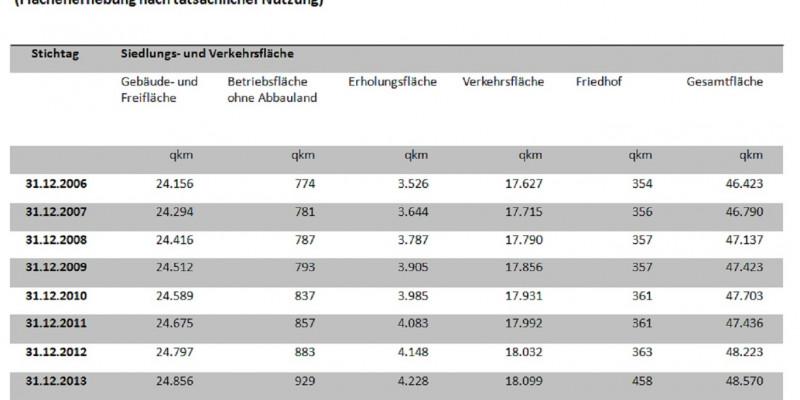 Die Tabelle zeigt die Inanspruchnahme von Siedlungs- und Verkehrsflächen im Zeitraum 2006 bis 2012