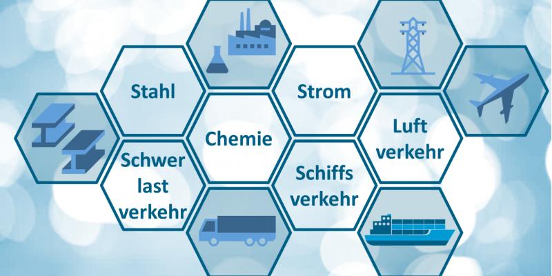 Symbolische Darstellung. Vor blau-weißem Hintergrund sind in Sechsecken die möglichen Anwendungsbereiche für Wasserstoff und dessen Folgeprodukte, konkret Stahl, Chemie, Schwerlastverkehr, Schiffsverkehr, Luftverkehr und Strom, genannt sowie mit Icons dargestellt.