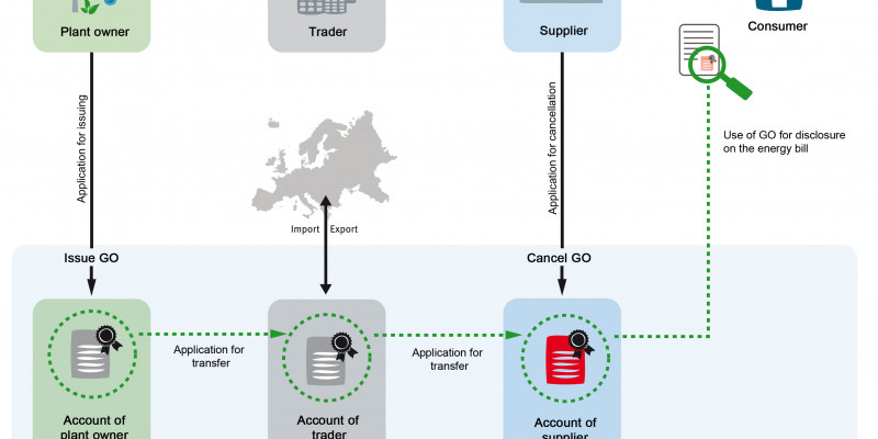 The picture shows as a flow chart how and by whom guarantees of origin are issued and cancelled in Germany.