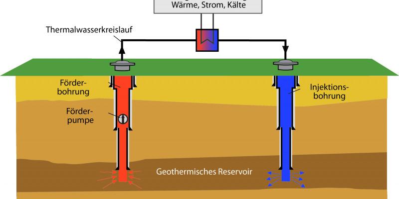 Schema eines geothermischen Kraftwerks mit einer sogenannten Dublette