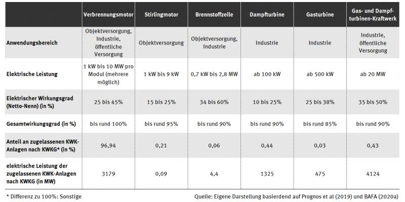 Die Tabelle listet wichtige Eigenschaften wie elektrischer Wirkungsgrad, Gesamtwirkungsgrad und Anteil der gesamten elektrischen Leistung für die Anlagentypen Blockheizkraftwerk, Gasturbine mit Abhitzenutzung, Dampfkraftwerk, Gas-und-Dampf-Kraftwerk und Brennstoffzelle auf.