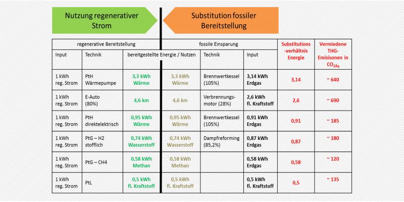 Die Grafik zeigt, wenn regenerativer Strom für die Bereitstellung von Wärme, Wasserstoff oder flüssig Kraftstoff genutzt wird und dadurch fossile Wärme oder Kraftstoffe eingespart werden. Im Ergebnis ist das energetische Substitutionsverhältnis und die vermiedenen Treibhausgasemissionen in g CO2Äqvivalente beziffert. So wird unter Einsatz einer 1 kWh erneuerbarem Strom mit einer Wärmepumpen 3,3 kWh Wärme bereitgestellt. Dadurch können etwa 3,14 kWh Erdgas ersetzt wird. Das Substitutionsverhältnis beträgt al