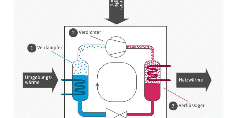 Das Bild zeigt das Funktionsprinzip einer Wärmepumpe, nämlich den Kreislauf aus Verdampfer, Verdichter, Verflüssiger und Expansionsventil.