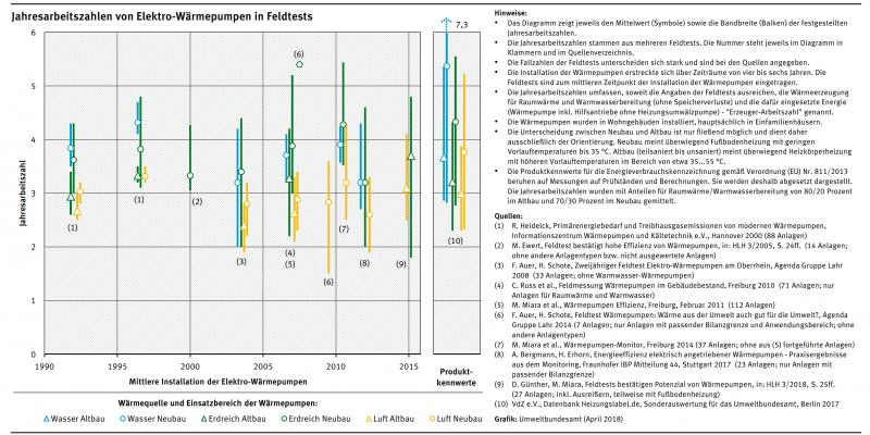 Das Diagramm zeigt, welche Jahresarbeitszahlen Elektrowärmepumpen in Feldtests zwischen 1990 und 2015 erreicht haben, getrennt nach Wärmequelle und Einsatzbereich.