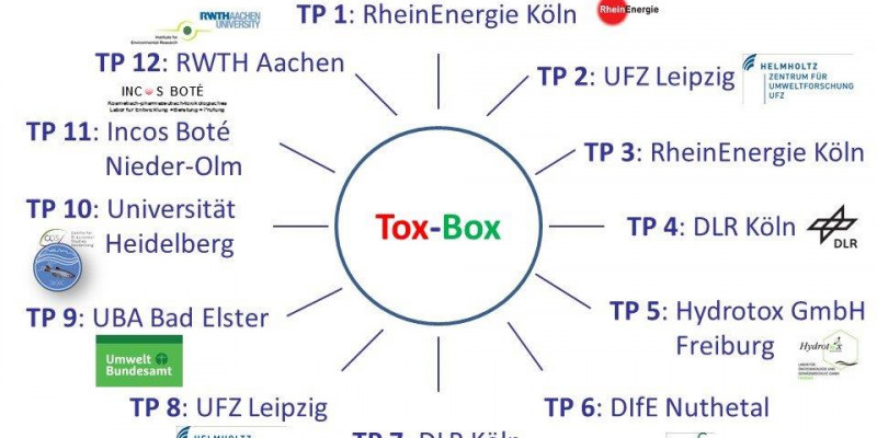 Logos der Partner-Institionen des Tox-Box-Projekts