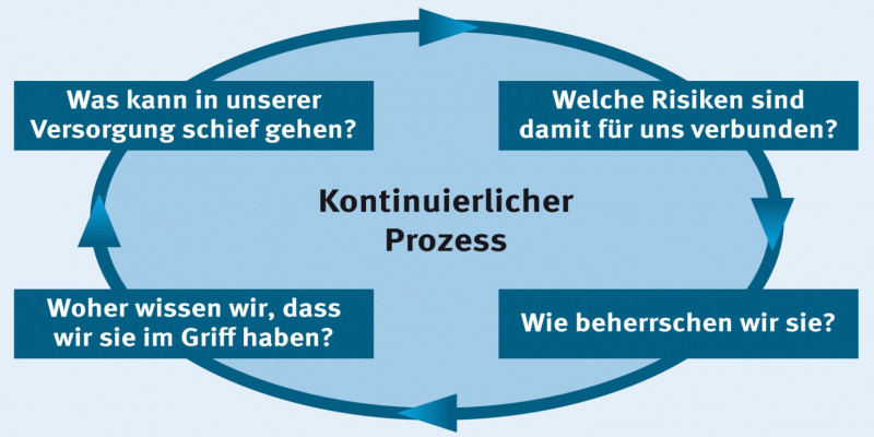 WSP-Konzept