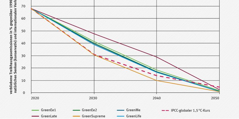 Die Grafik zeigt die Entwicklung der verbleibenden Treibhausgasemissionen inklusive LULUCF (konservativ) und den CO2-Emissionen der international verursachten Verkehre der Green-Szenarien im Vergleich zum IPCC- globalen 1,5 °C-Kurs. Nur das GreenSupreme-Szenarie ist mit kompatibel mit dem IPCC-Pfad.