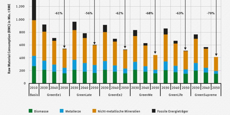 Die Abbildung zeigt den Primärrohstoffkonsum (RMC) in den sechs Szenarien für die Stützjahre 2030, 2040 und 2050 im Vergleich zu dem Ausgangsjahr 2010. Die größte Senkung ist im Szenario GreenSupreme zu verzeichnen: minus 70 Prozent im Jahr 2050