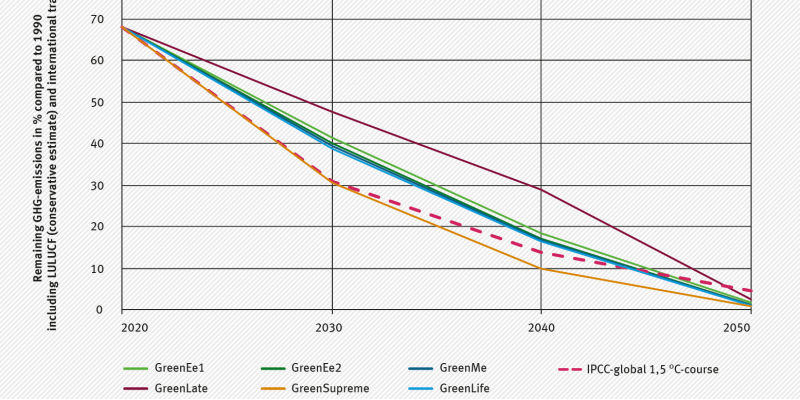 The figure shows the development of the remaining GHG-emissions including LULUCF (conservative) and the CO2 emissions of international transport of the Green-scenarios and in comparison to the IPCC global 1.5 °C GHG-emissions pathway. Only the GreenSupreme scanario is compatible.