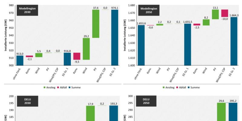 Die Abbildung zeigt vier Wasserfalldiagramme, mit denen die Veränderungen in den installierten Leistungen (u.a. von konventionellen Technologien, Wind, PV) zwischen drei Szenarien beschrieben wird (Szenario ohne Förderung, EE-Szenario 1, EE-Szenario 2). Oben sind die Ergebnisse für die Modellregion, unten die deutsche Marktzone. Links steht das Jahr 2030, rechts 2050.