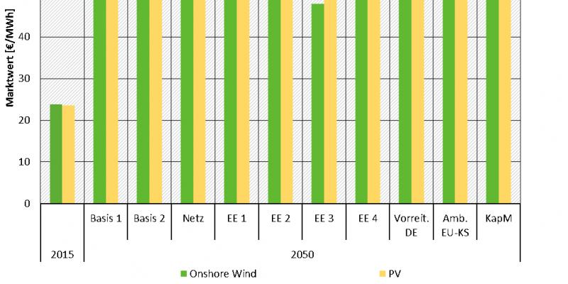 Die Abbildung zeigt die durchschnittlichen Marktwerte für Onshore und Photovoltaik (PV) in der deutschen Marktzone für das Jahr 2015 und das Jahr 2050 als gruppierte Säulen. Auf der X-Achse finden sich die Ergebnisse des Jahres 2015 sowie des Jahres 2050 für die 10 Szenarien. Auf der Y-Achse befindet sich der Marktwert in € je MWh, der zwischen 0 und 70 liegt.