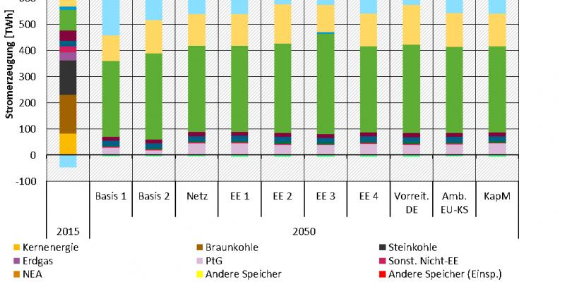 Stromerzeugung und Nettoimport in der deutschen Marktzone für das Jahr 2015 und 2050 als gestapeltes Säulendiagramm. Auf der X-Achse finden sich die Ergebnisse des Jahres 2015 sowie des Jahres 2050 für die 10 Szenarien. Auf der Y-Achse befinden sich die Strommengen in TWh, die zwischen -100 und 800 liegen. Die Kategorien der Säulen umfassen konventionelle Technologien, Netzersatzanlagen, große Wasserkraft, Speichertechnologien (Ein- und Ausspeicherung), EE-Technologien sowie den Nettoimport.