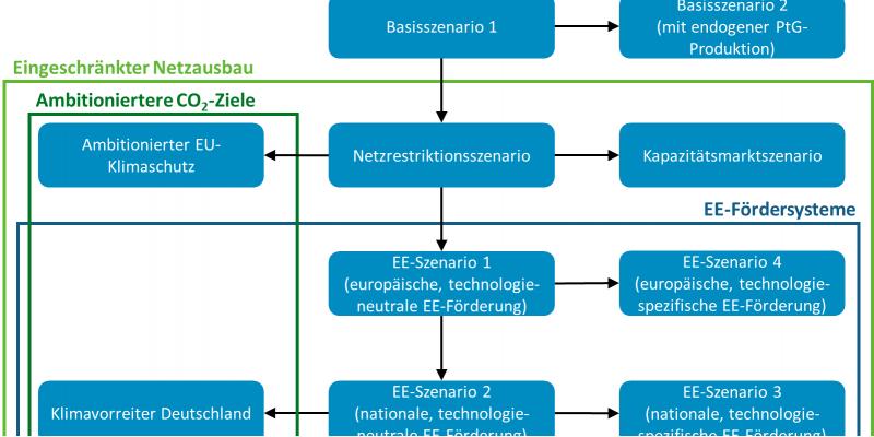 Die Abbildung zeigt schematisch die analysierten Szenarien und gruppiert sie nach ihren Gemeinsamkeiten. Zu den Szenarien mit EE-Fördersystemen zählen die EE-Szenarien 1 bis 4. Das Klimavorreiter-Deutschland-Szenario und das Szenario mit ambitioniertem EU-Klimaschutz haben ambitioniertere CO2-Ziele. Im Vergleich zu den zwei Basisszenarien ist der Netzausbau in den anderen Szenarien stärker eingeschränkt.