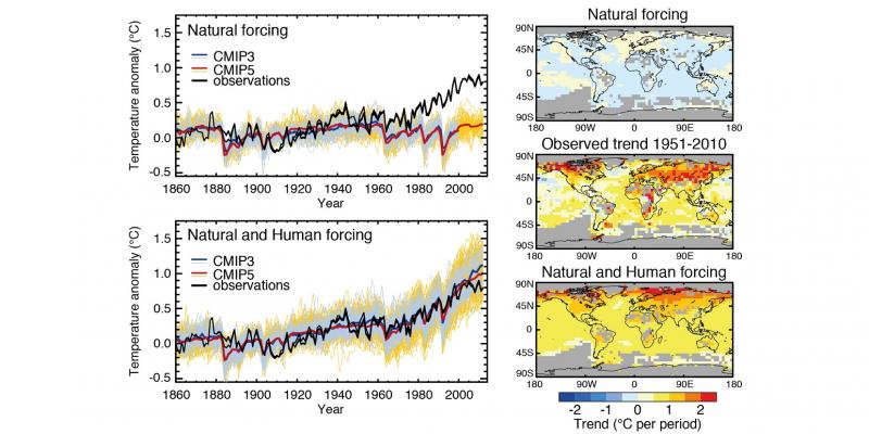 Die Kurvendiagramme zeigen: Nur wenn wir alle bekannten Einflüsse auf das Klima einbeziehen, einschließlich der durch den Menschen verursachten Treibhausgase in der Atmosphäre, kann die beobachtete Klimaerwärmung von Seiten der Theorie nachgebildet werden
