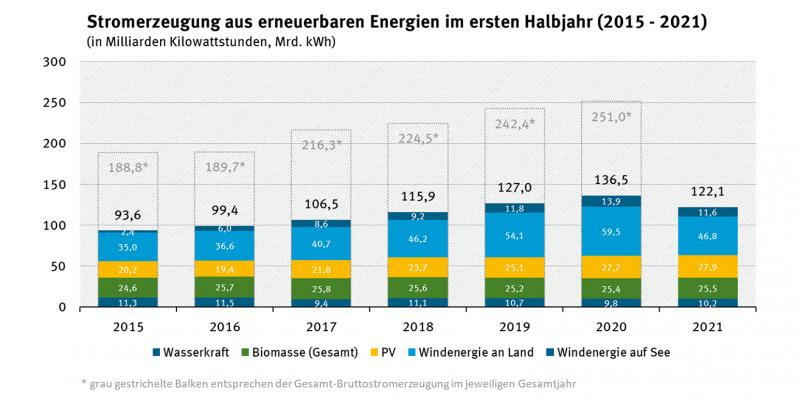 Dargestellt ist die Entwicklung der Stromerzeugung aus erneuerbaren Energien unterteilt nach erneuerbarem Energieträger vom Jahr 2015 bis zum Jahr 2021. Sie stieg kontinuierlich von 93,6 Milliarden Kilowattstunden im Jahr 2015 auf 126,5 Milliarden Kilowattstunden im Jahr 2020 sank aber erstmals im Jahr 2021 wieder auf nunmehr 122,1 Milliarden Kilowattstunden.