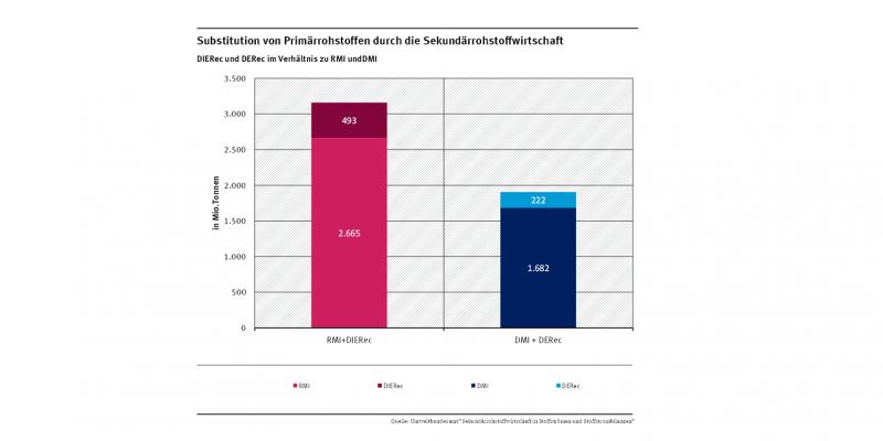 Substitution von Primärrohstoffen und Primärmaterialien durch die Sekundärrohstoffwirtschaft in Deutschland 2013