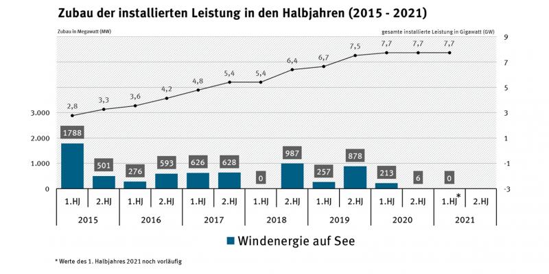 Dargestellt ist der Zubau neuer Leistung von Windenergieanlagen auf See in den Halbjahren seit 2015. Nach einem starken Zubau im ersten Halbjahr 2015 wurde die Leistung kontinuierlich ausgebaut bis zum ersten Halbjahr 2020. Danach gingen keine neuen Windenergieparks auf See mehr ans Netz.