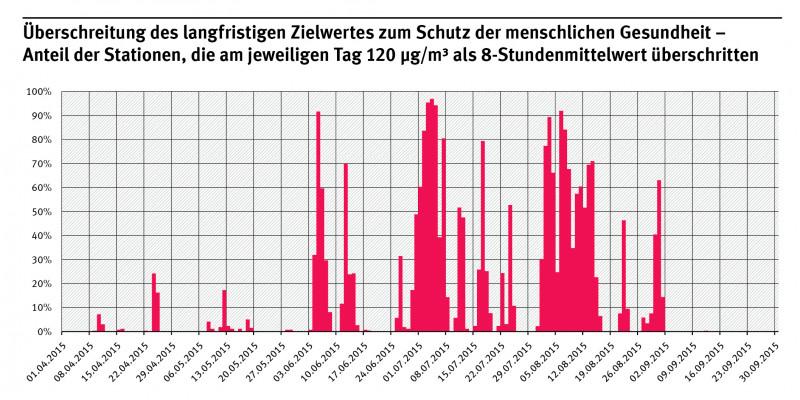 Säulendiagramm: Der Anteil der Stationen, die am jeweiligen Tag 120 μg bodennahes Ozon/m³ Luft als 8-Stundenmittelwert überschritten, stieg zwischen dem 1.4. und 30.9.2015 immer wieder auf Werte bis zu über 90%.