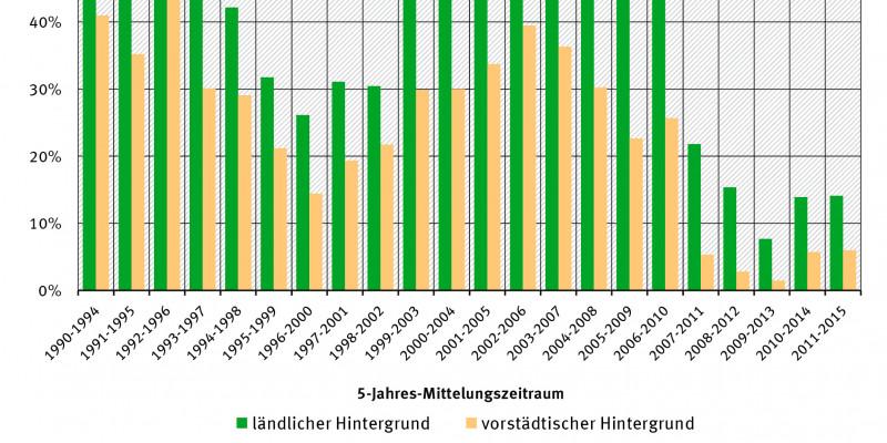 Säulendiagramm: Der Anteil ist im jeweils 1-jährigen gletenden Mittel über 5 Jahre in den Jahren 2007 bis 2015 deutlich niedriger als in den Jahren 1999 bis 2010. Der Anteil lag 2001-2015 bei ca. 15% im ländl. u. ca. 7% im vorstädt. Hintergrund.